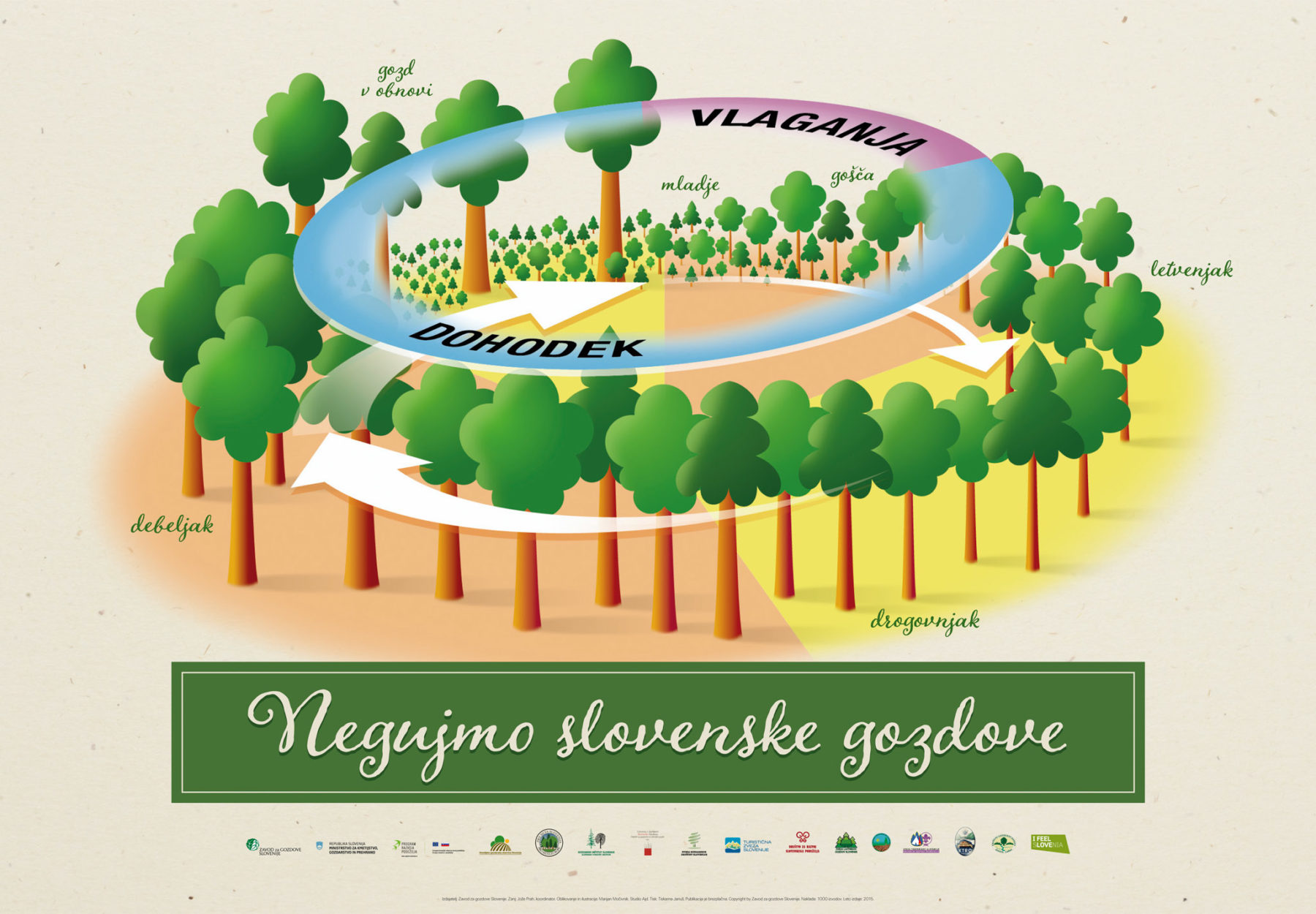 Ilustracija in oblikovanje plakata Varujmo slovenske gozdove · Naročnik: Zavod za gostove Slovenije · Ilustracija in oblikovanje plakata: Marijan Močivnik · 2015